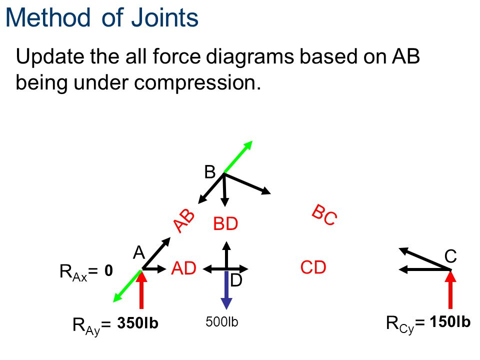 Method of Joints Update the all force diagrams based on AB being under compression. B. AB. BC. BD.