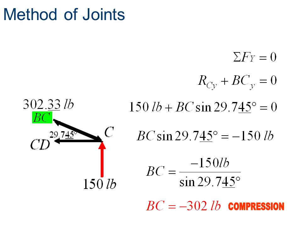 Method of Joints COMPRESSION