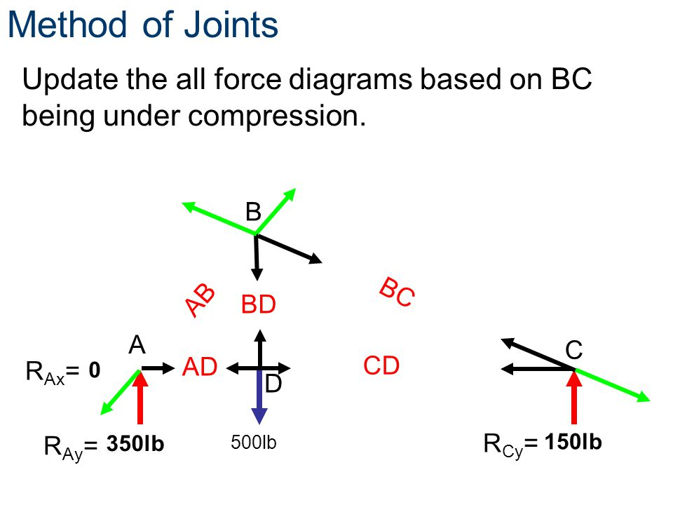 Method of Joints Update the all force diagrams based on BC being under compression. B. AB. BC. BD.