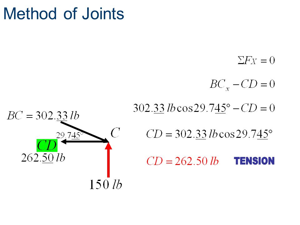 Method of Joints TENSION