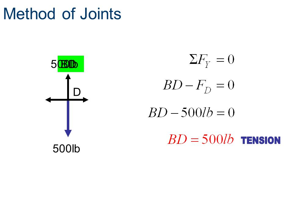 Method of Joints 500lb BD D 500lb TENSION