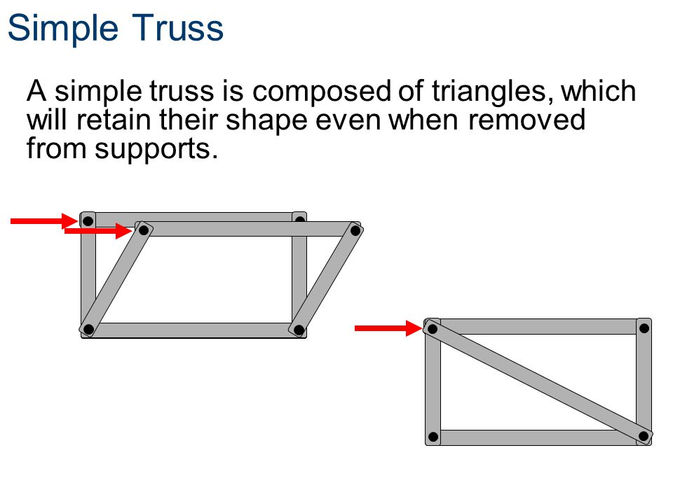 Simple Truss A simple truss is composed of triangles, which will retain their shape even when removed from supports.