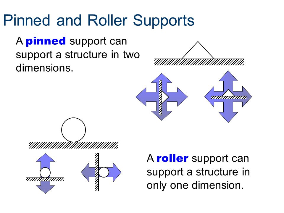 Pinned and Roller Supports