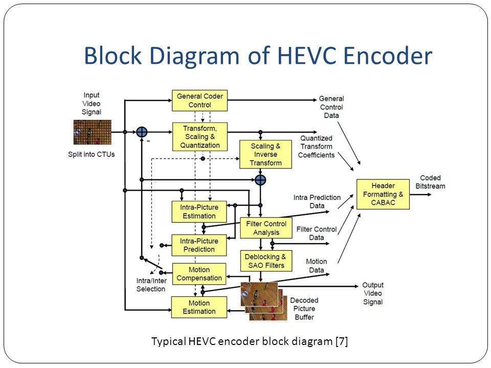 Block Diagram of HEVC Encoder