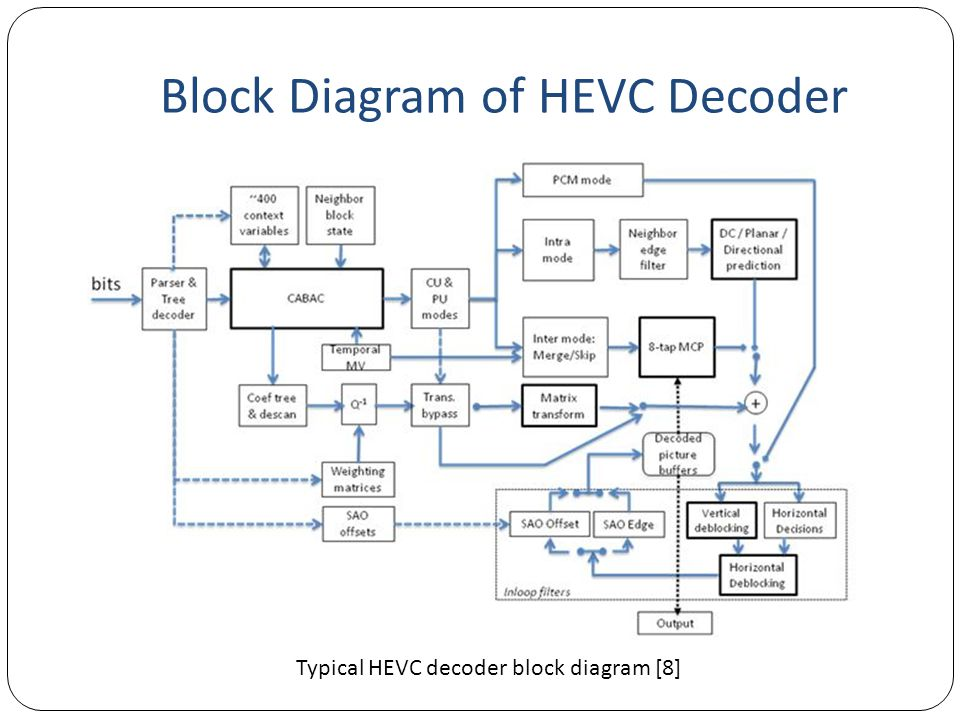 Block Diagram of HEVC Decoder