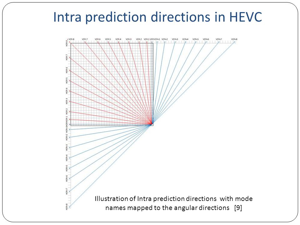 Intra prediction directions in HEVC