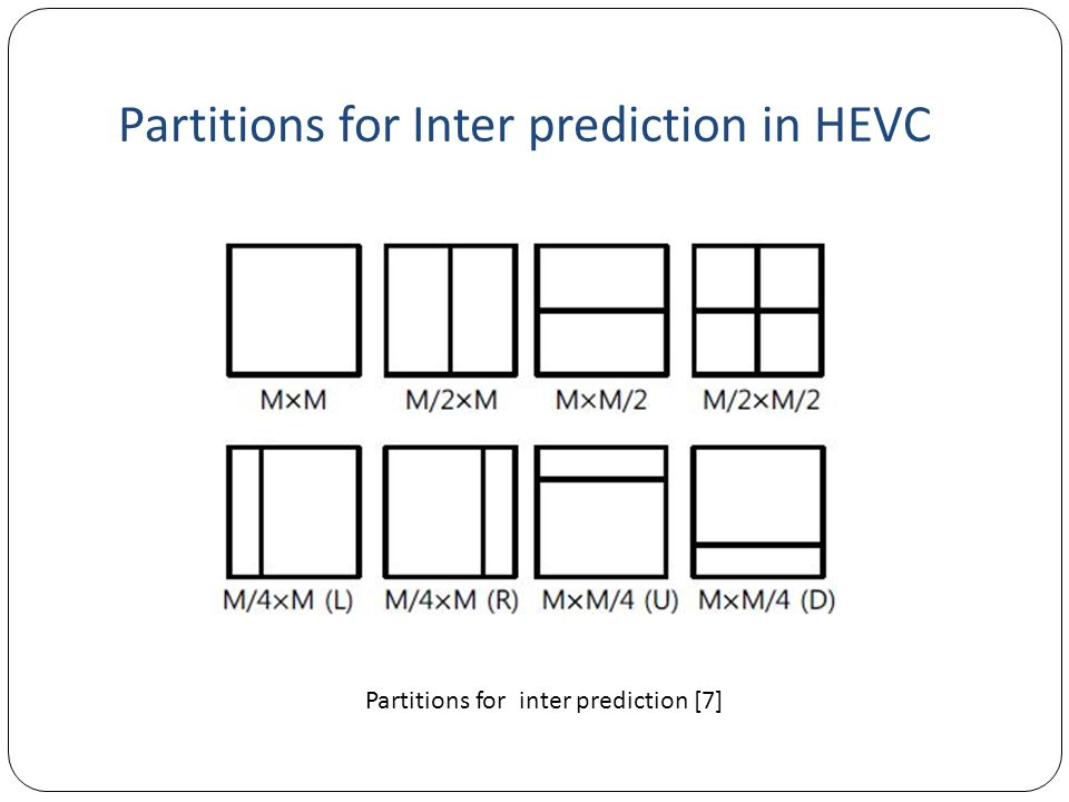 Partitions for Inter prediction in HEVC