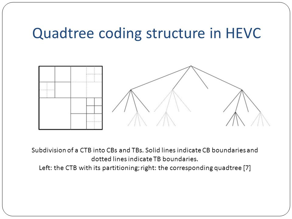Quadtree coding structure in HEVC