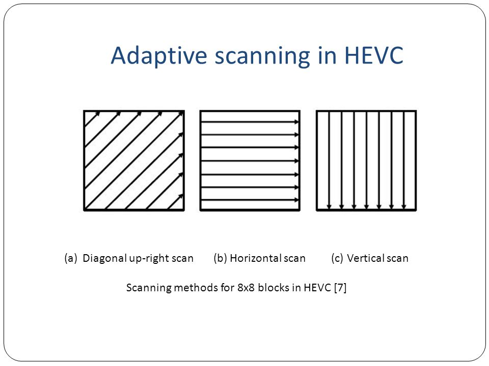 Adaptive scanning in HEVC