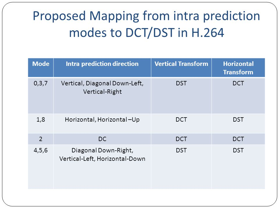 Proposed Mapping from intra prediction modes to DCT/DST in H.264