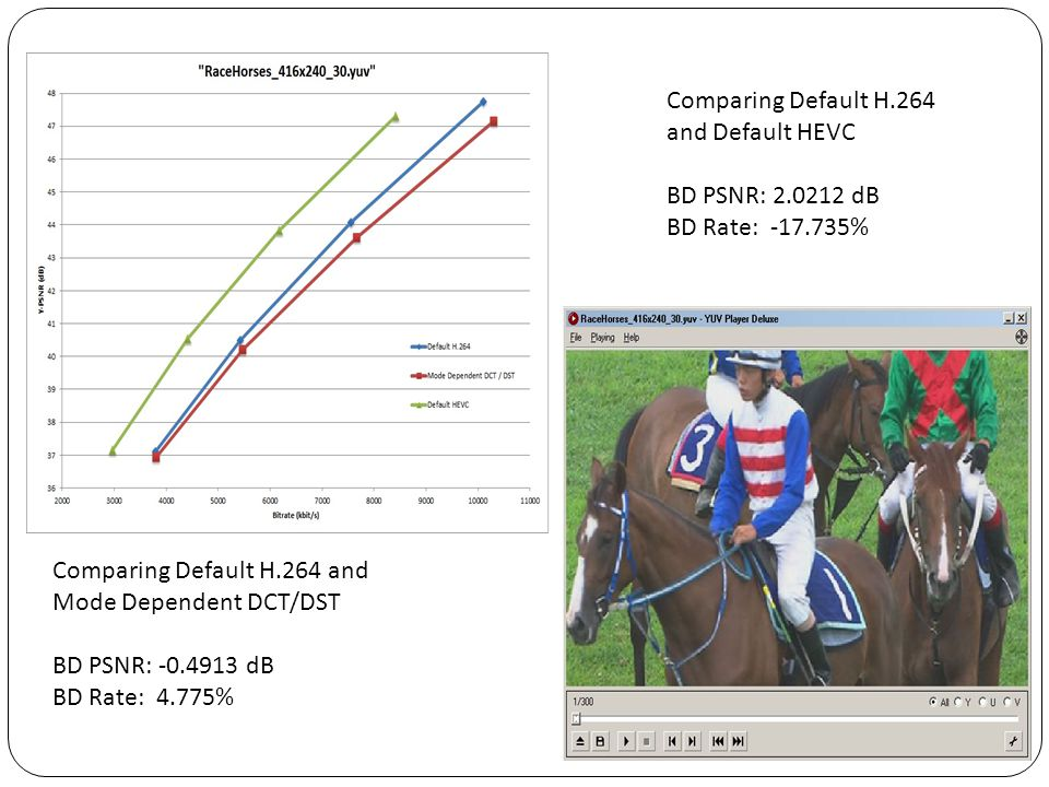 Comparing Default H.264 and Default HEVC. BD PSNR: 2.0212 dB. BD Rate: -17.735% Comparing Default H.264 and.