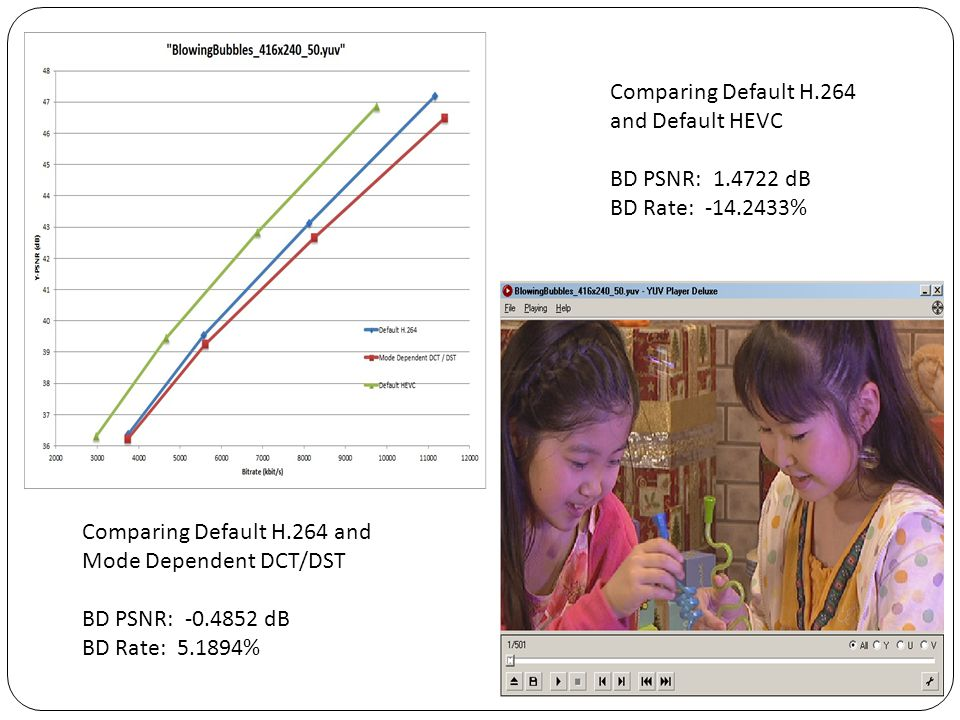 Comparing Default H.264 and Default HEVC. BD PSNR: 1.4722 dB. BD Rate: -14.2433% Comparing Default H.264 and Mode Dependent DCT/DST.