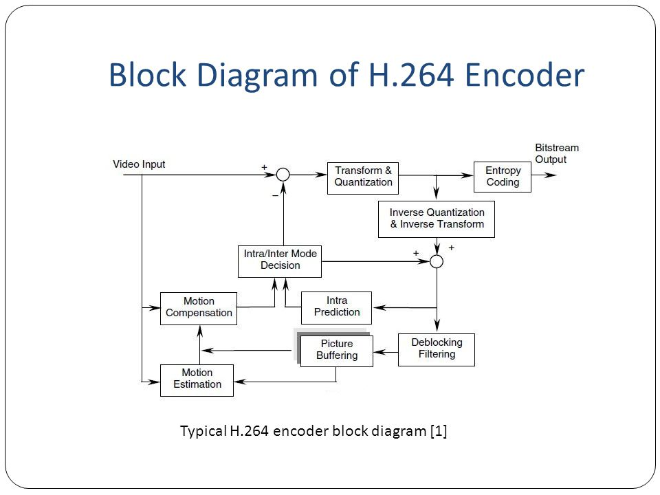 Block Diagram of H.264 Encoder