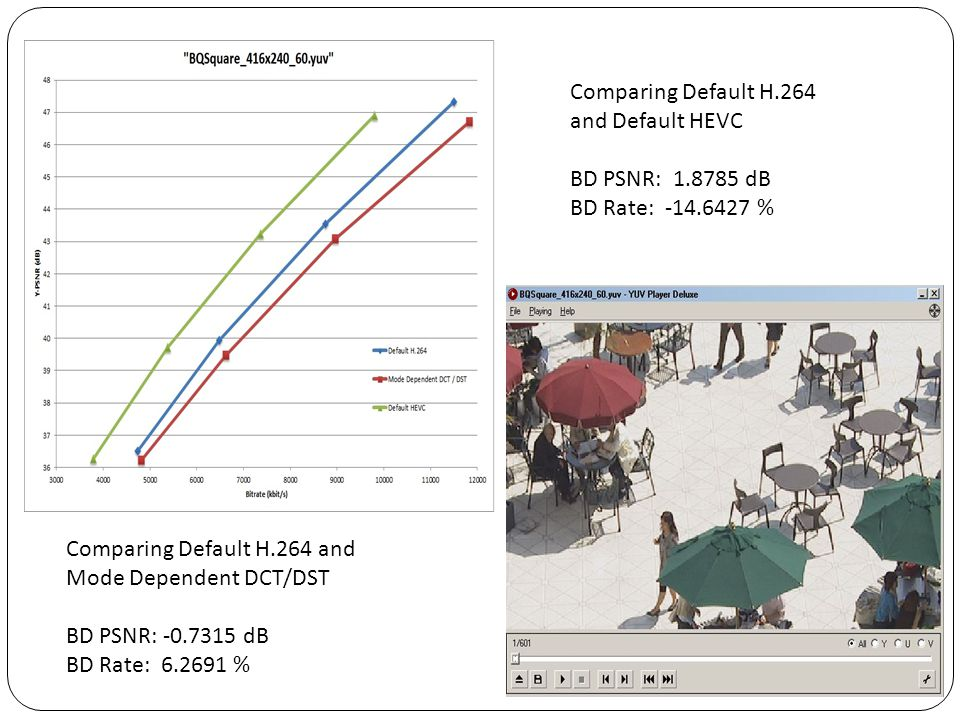 Comparing Default H.264 and Default HEVC. BD PSNR: 1.8785 dB. BD Rate: -14.6427 % Comparing Default H.264 and.