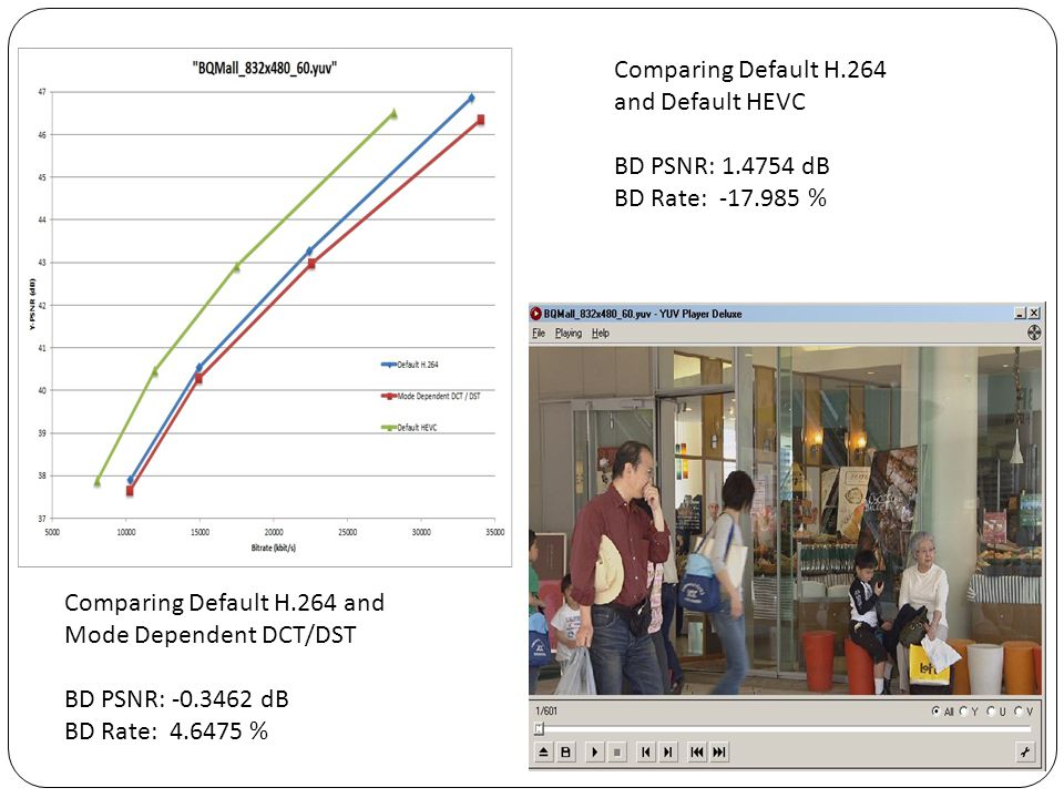 Comparing Default H.264 and Default HEVC. BD PSNR: 1.4754 dB. BD Rate: -17.985 % Comparing Default H.264 and.