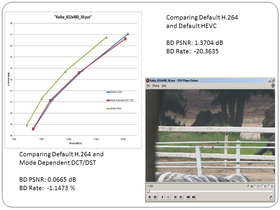 Comparing Default H.264 and Default HEVC. BD PSNR: 1.3704 dB. BD Rate: -20.3635. Comparing Default H.264 and.