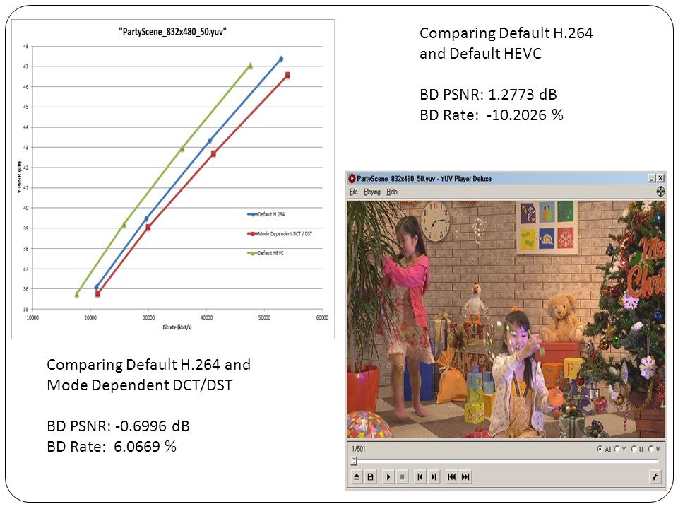 Comparing Default H.264 and Default HEVC. BD PSNR: 1.2773 dB. BD Rate: -10.2026 % Comparing Default H.264 and Mode Dependent DCT/DST.