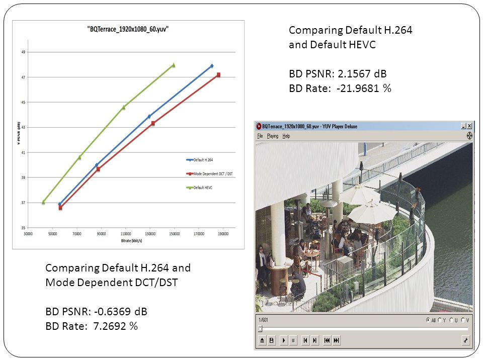 Comparing Default H.264 and Default HEVC. BD PSNR: 2.1567 dB. BD Rate: -21.9681 % Comparing Default H.264 and Mode Dependent DCT/DST.
