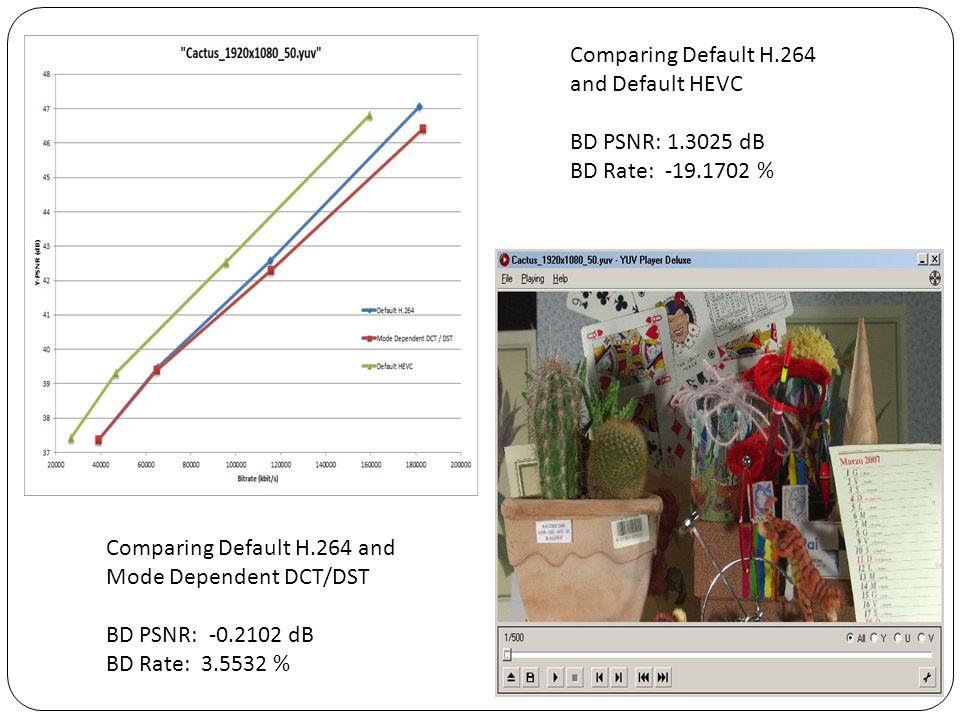 Comparing Default H.264 and Default HEVC. BD PSNR: 1.3025 dB. BD Rate: -19.1702 % Comparing Default H.264 and Mode Dependent DCT/DST.