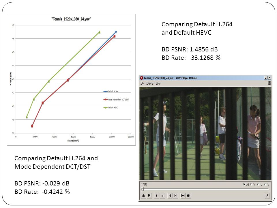 Comparing Default H.264 and Default HEVC. BD PSNR: 1.4856 dB. BD Rate: -33.1268 % Comparing Default H.264 and Mode Dependent DCT/DST.