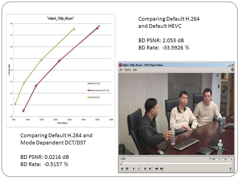 Comparing Default H.264 and Default HEVC. BD PSNR: 2.053 dB. BD Rate: -33.5926 % Comparing Default H.264 and.