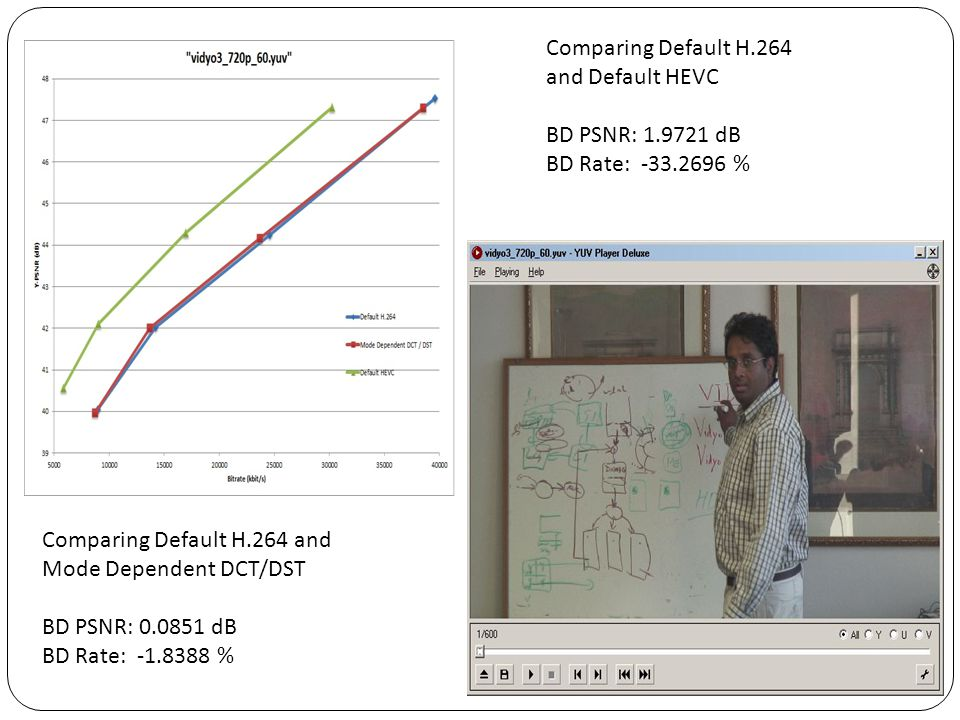Comparing Default H.264 and Default HEVC. BD PSNR: 1.9721 dB. BD Rate: -33.2696 % Comparing Default H.264 and.