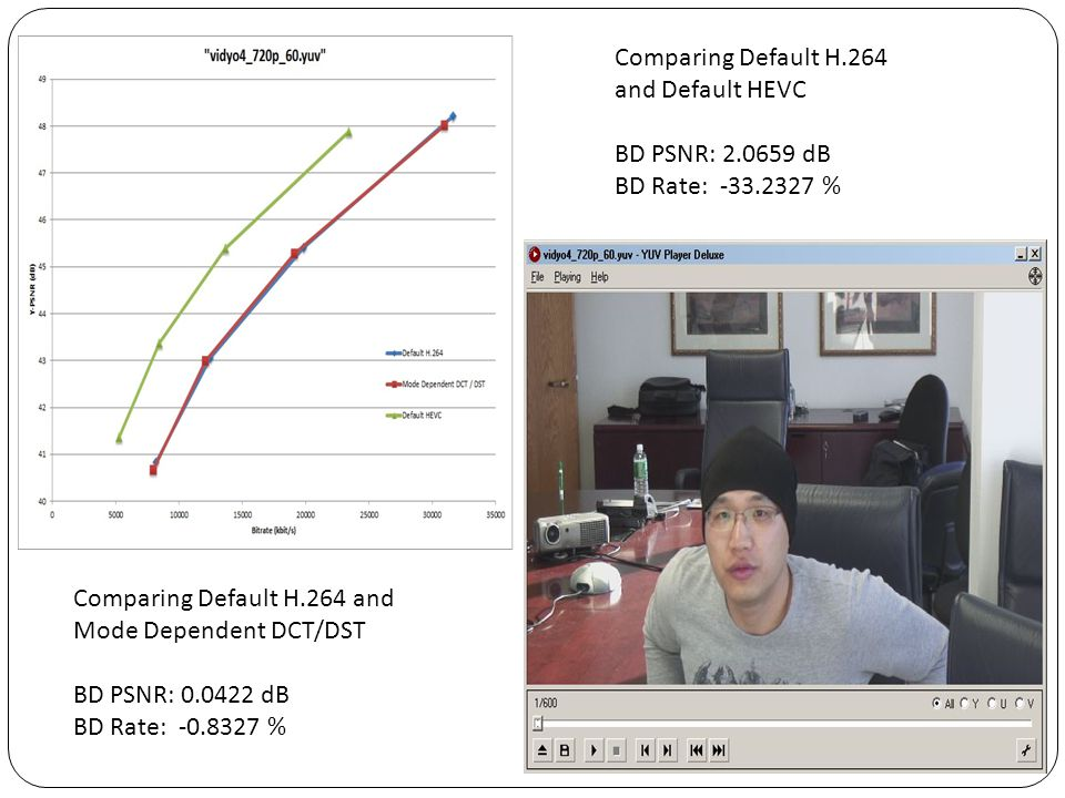 Comparing Default H.264 and Default HEVC