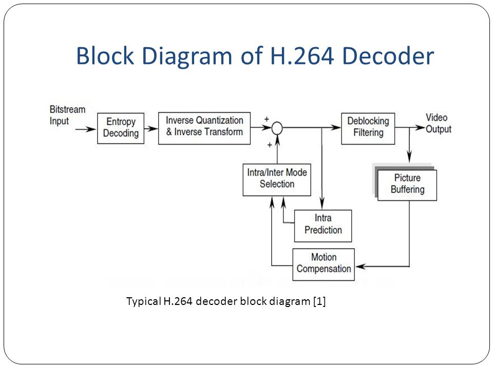 Block Diagram of H.264 Decoder