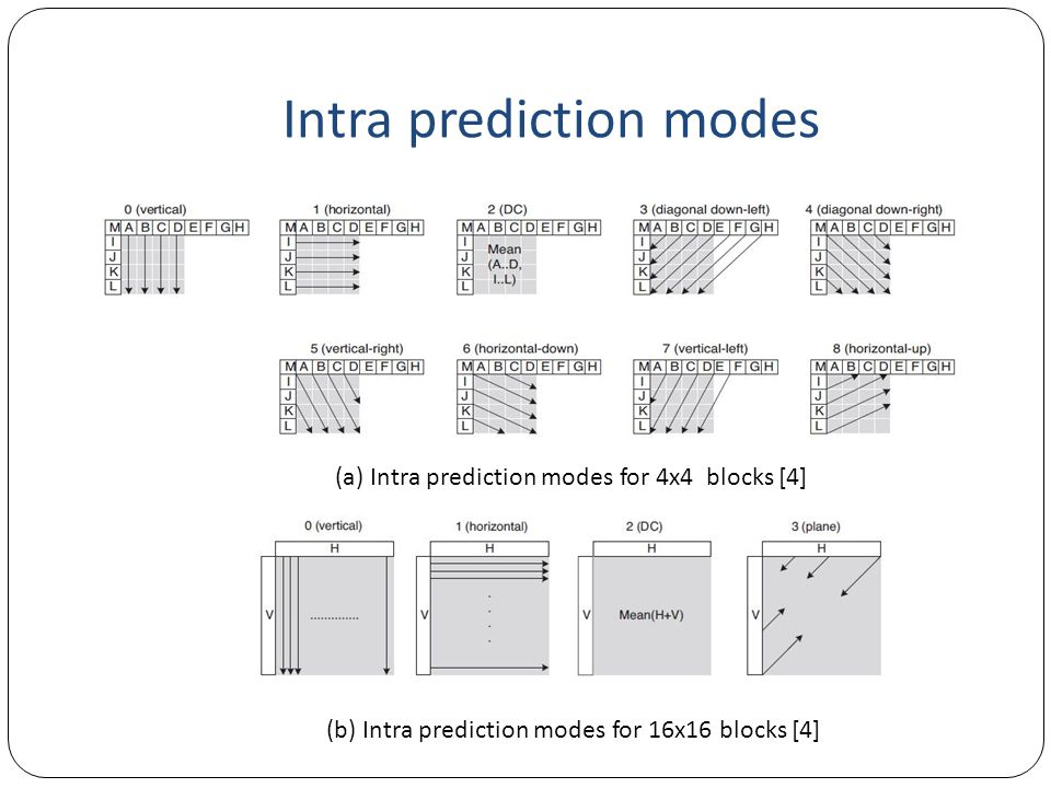 Intra prediction modes
