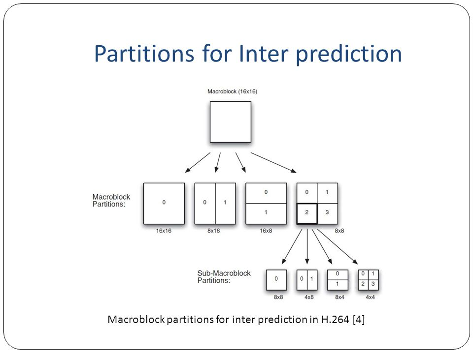 Partitions for Inter prediction