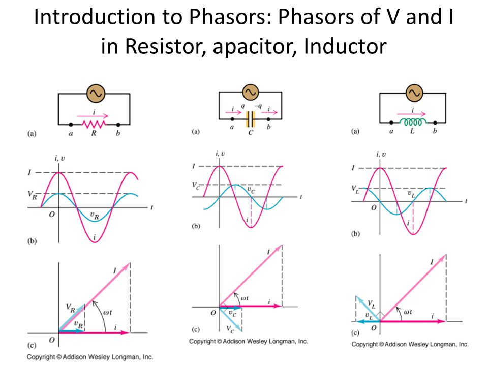 Introduction to Phasors: Phasors of V and I in Resistor, apacitor, Inductor