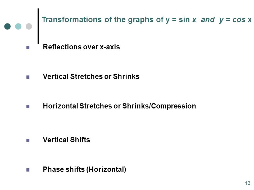 Transformations of the graphs of y = sin x and y = cos x