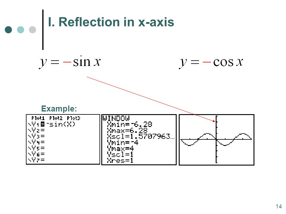 MAT 204 SP09 I. Reflection in x-axis Example: