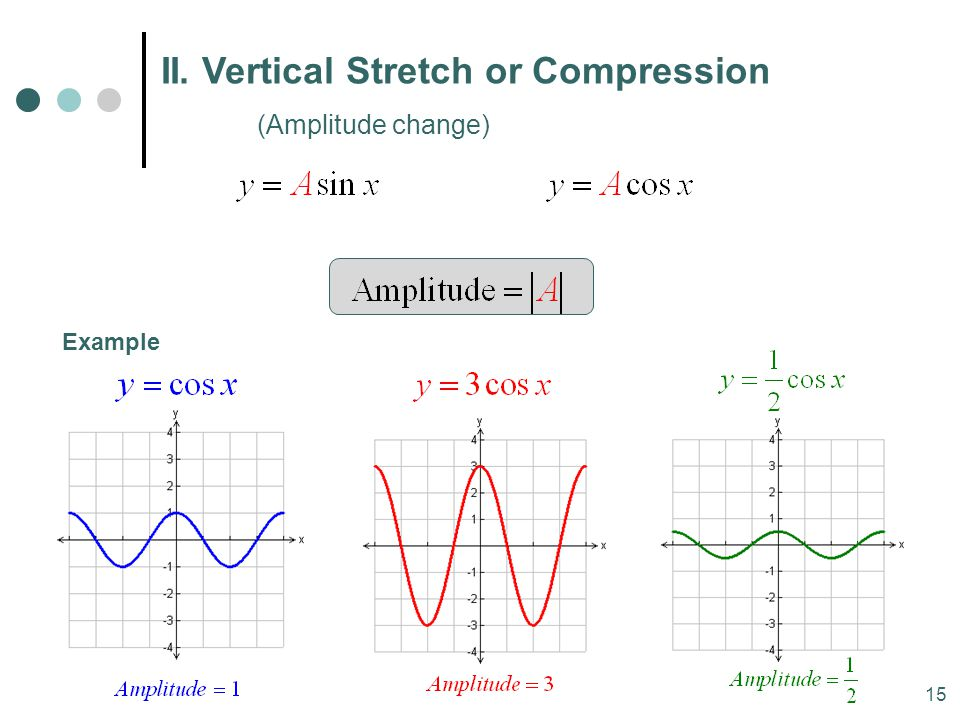 II. Vertical Stretch or Compression