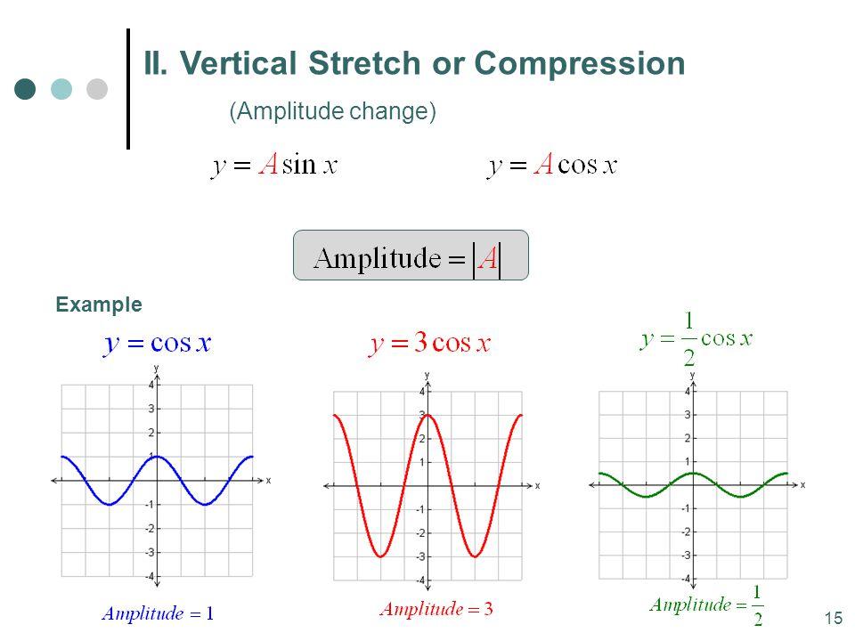 II. Vertical Stretch or Compression