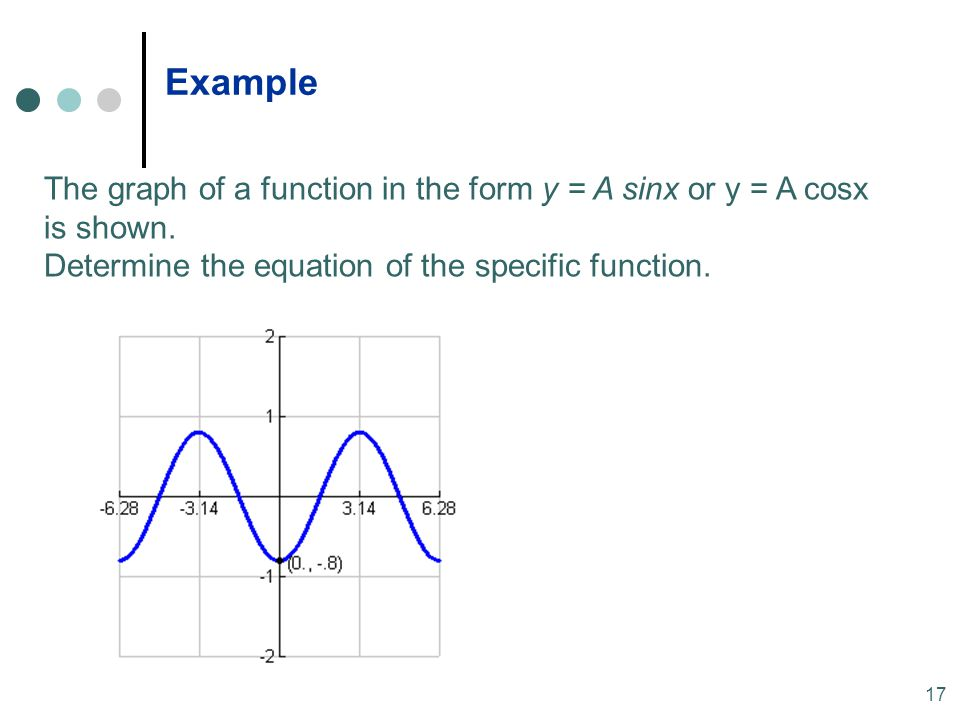 MAT 204 SP09 Example. The graph of a function in the form y = A sinx or y = A cosx is shown.