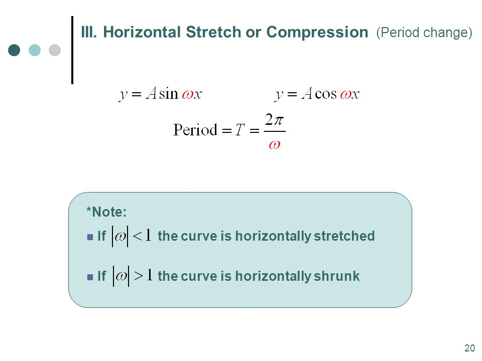 III. Horizontal Stretch or Compression (Period change)
