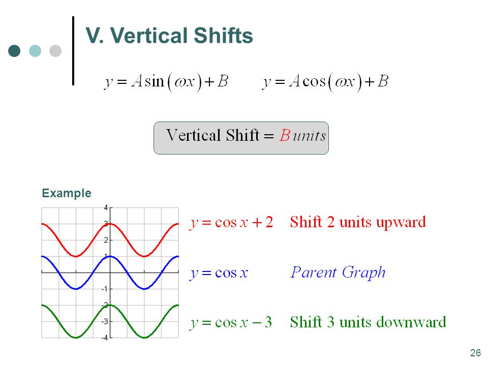 MAT 204 SP09 V. Vertical Shifts Example