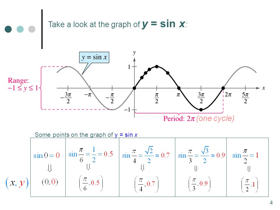 Take a look at the graph of y = sin x: