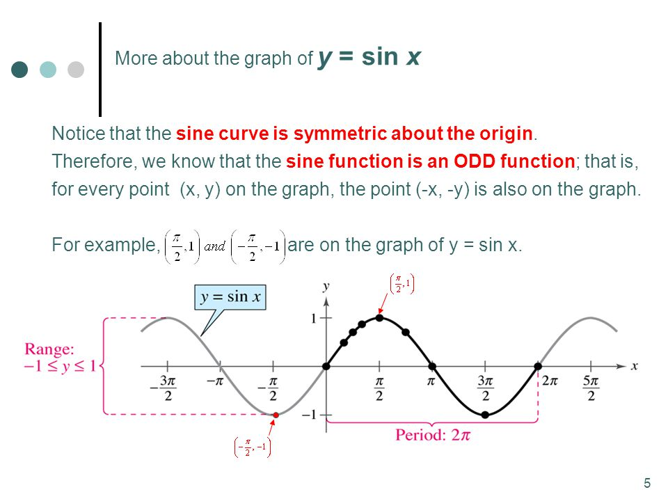 More about the graph of y = sin x