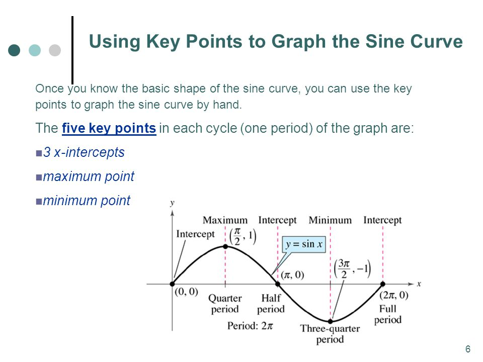 Using Key Points to Graph the Sine Curve