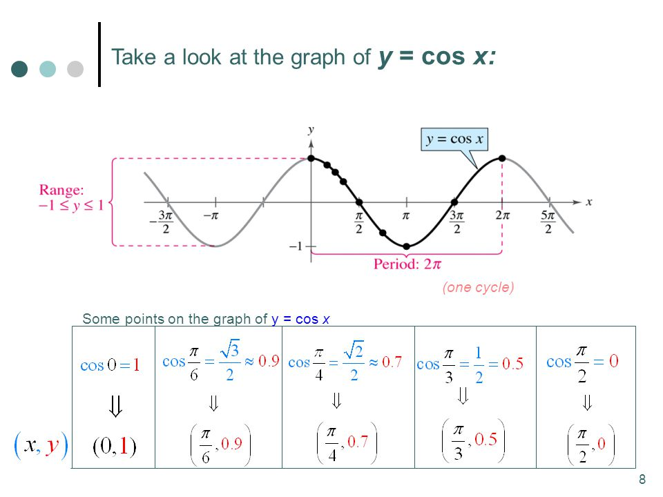 Take a look at the graph of y = cos x: