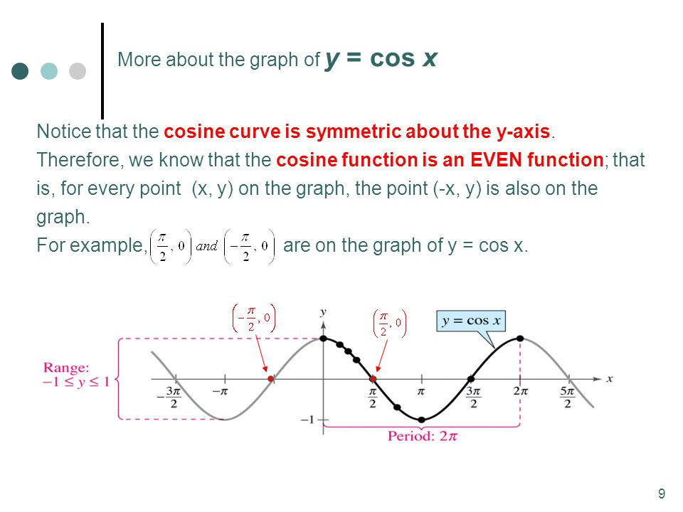 More about the graph of y = cos x