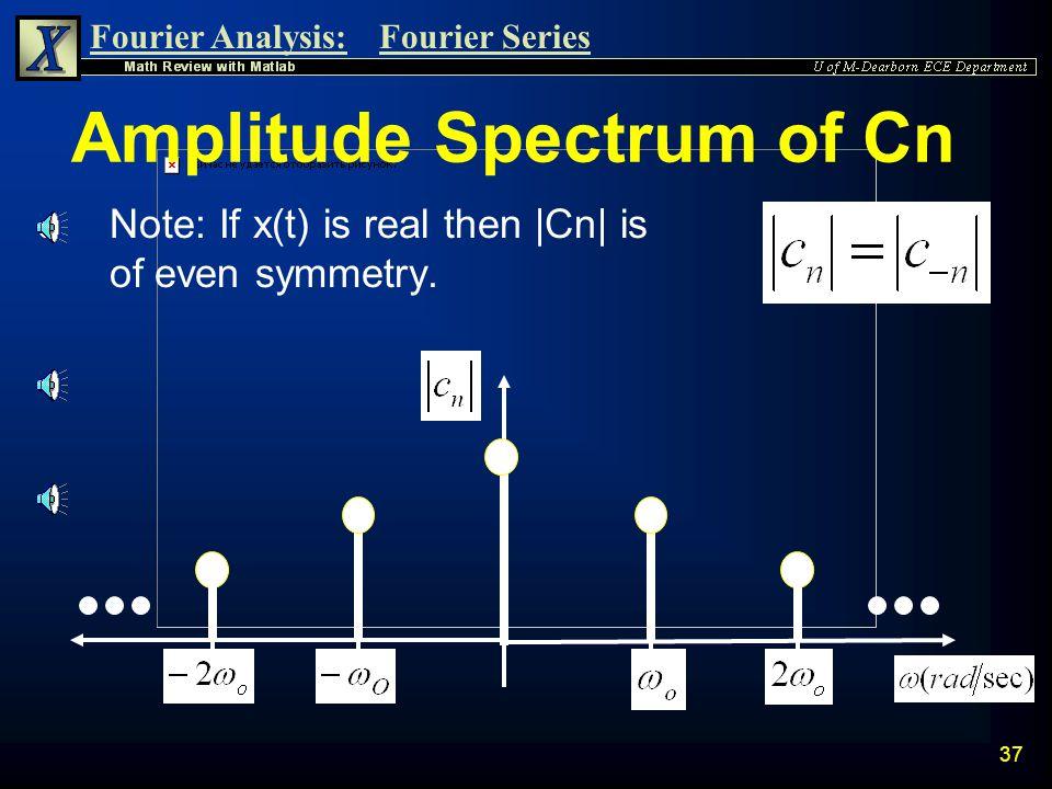 Amplitude Spectrum of Cn