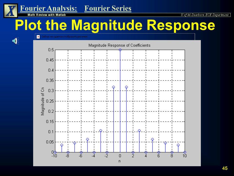 Plot the Magnitude Response