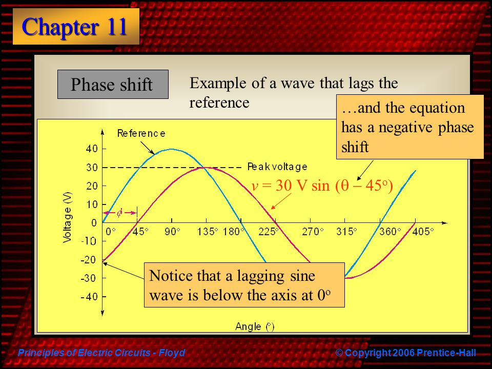 Phase shift Example of a wave that lags the reference