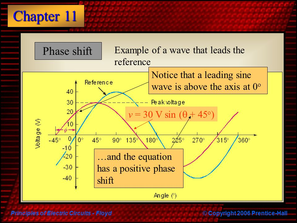 Phase shift Example of a wave that leads the reference