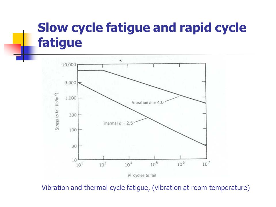 Slow cycle fatigue and rapid cycle fatigue