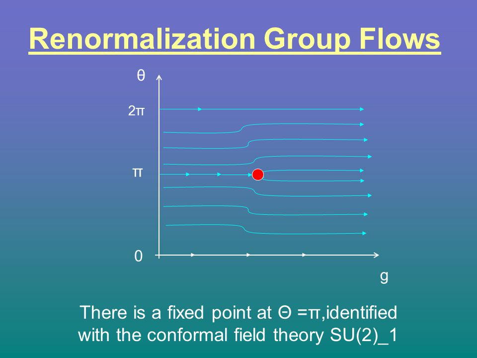 Renormalization Group Flows