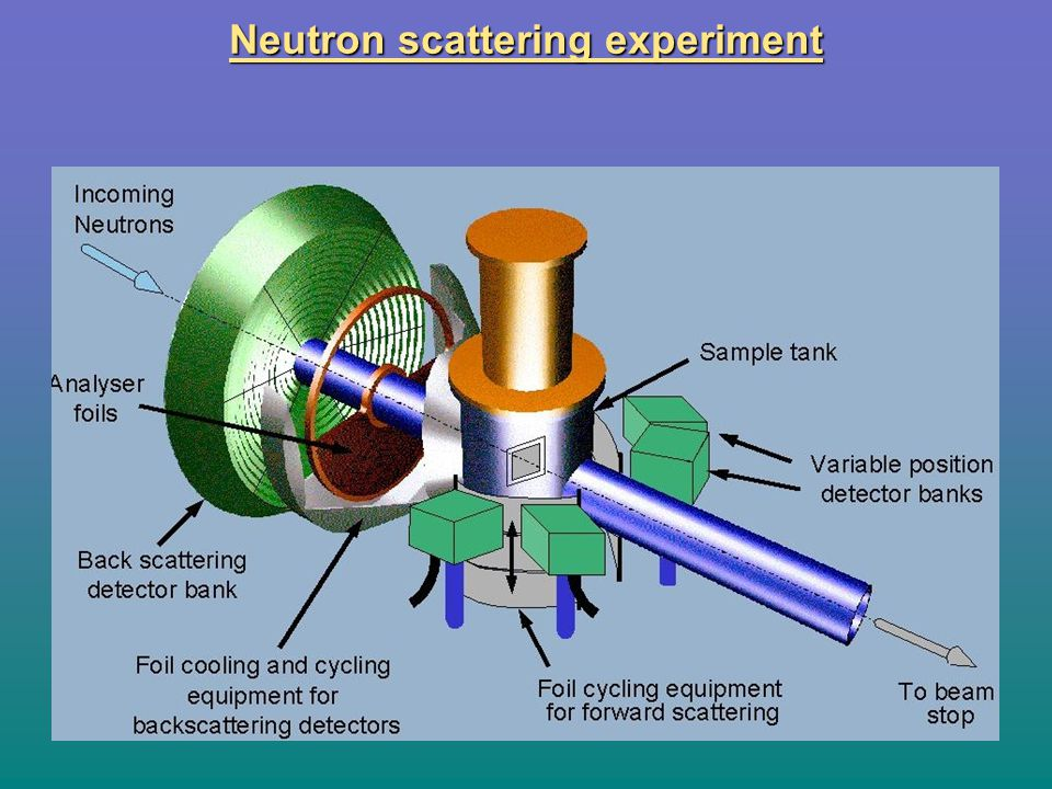 Neutron scattering experiment